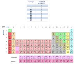 Valence Electrons On Periodic Table Periodic Table Valence Electrons Periodic Table