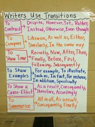 middle teacher to literacy coach anchor charts a story