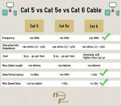 cat5 vs cat5e vs cat6 cables network telecom