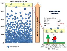 Barometric Pressure Map Understanding Pressure Altitude And Density Altitude