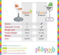 Boon High Chair Reviews Hydraulic High Chairs Archives The Pishposhbaby Blog