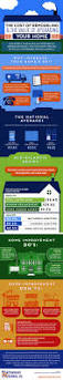 home decor infographic the cost of remodeling value upgrading your home visual ly