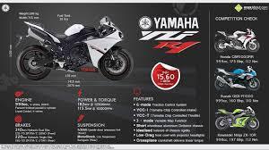 honda cbr series price yamaha yzf r1 vs honda cbr1000rr fireblade