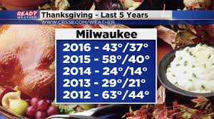 thanksgiving weather stats for milwaukee