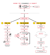 How To Create A Spreadsheet In Word A Flowchart For Changing A Habit
