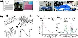 3d printing technologies for electrochemical applications