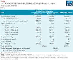 Federal Tax Table For 2014 What Are Marriage Penalties And Bonuses Tax Policy Center