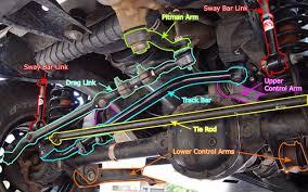 jeep jk suspension diagram bump steer explained quadratec
