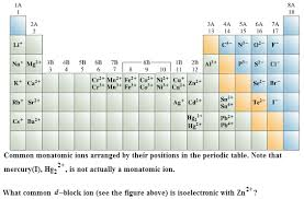 Periodic Table Mercury Common Monatomic Ions Arranged By Their Positions Chegg Com