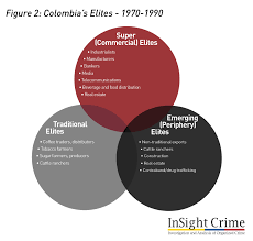 organized crime colombia elites and organized crime introduction