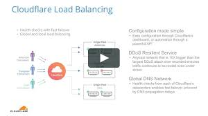 Global Load Balancing Dns And by Cloudflare Load Balancing For Monitoring Origin Server Health And