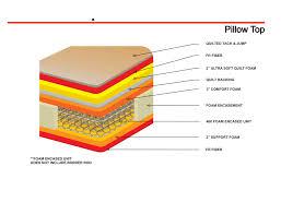 note these when considering a pillow mattress u2013 trusty decor