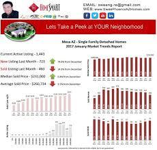 housing trends 2017 mesa az january 2017 housing market trends report phoenix az real