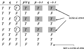 truth table validity generator discrete mathematics
