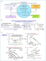drug combination studies and their synergy quantification using