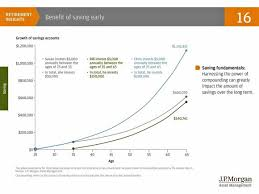 these 3 charts show the amazing power of compound interest