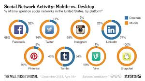 activit des si es sociaux data point social networking is moving on from the desktop digits