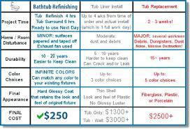 Bathtub Installation Price Cost To Replace Bathtub U2013 Modafizone Co
