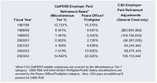 calpers retirement calculator table csu center for california studies 428 284 2004 05 support budget