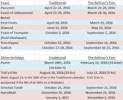 hebrew calendars the refiner s 2016 calendar craziness