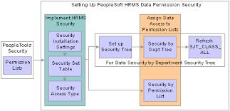 peoplesoft hrms tables list peoplesoft enterprise hrms 8 9 application fundamentals peoplebook