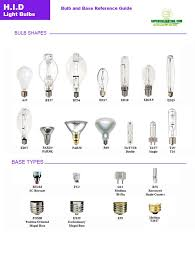 bulb shapes more than you ever dreamed about knowing about bulbs
