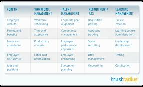 peoplesoft hrms tables list top core hr software in 2018 trustradius