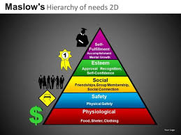 download maslows hierarchy of needs powerpoint templates ppt