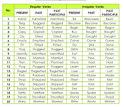 verbs teaching learning english blog page 4