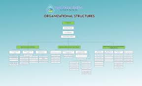 organizational chart bogo water district