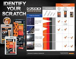 amazon com quixx 00070 us paint scratch remover kit automotive
