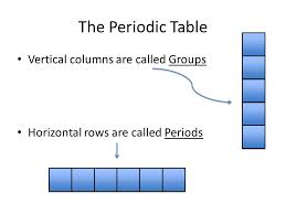 why is the periodic table called periodic periodic table of elements the periodic table vertical columns are