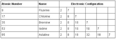 Group 7 Periodic Table Halogen Family Electronic Configuration Chemistry Tutorvista Com