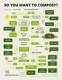 infographic choosing the best compost method gardens that matter