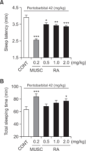 rosmarinic acid potentiates pentobarbital induced sleep behaviors