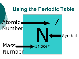 N Periodic Table Subatomic Particles Using The Periodic Table N Atomic Number Mass