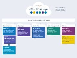 office 365 groups explained sharegate