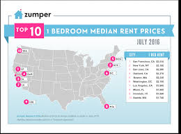 zumper national rent report july 2016 the zumper blog july rent report