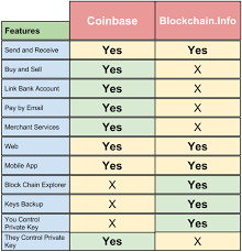 bitcoin info coinbase vs blockchain info review what is the difference