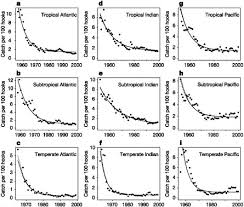 2 evidence for ecosystem effects of fishing dynamic changes in