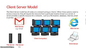 client server model youtube