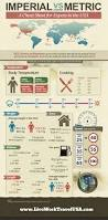 1 Meter To Square Feet Infographic Imperial Vs Metric System For Expats Live Work
