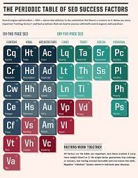 Ta Periodic Table Turning The Periodic Tables On Marketing