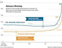 the worst day to buy a plane ticket wsj