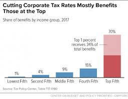 tax rate table 2017 corporate tax cuts mainly benefit shareholders and ceos not workers