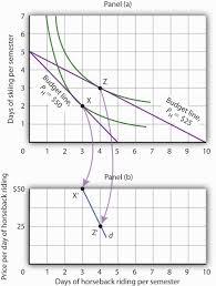 Define Binding Price Floor by Principles Of Microeconomics 1 0 Flatworld