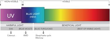 What Is Uv Light Blue Light Exposed