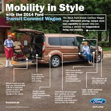ford transit connect is the most popular vehicle for customers