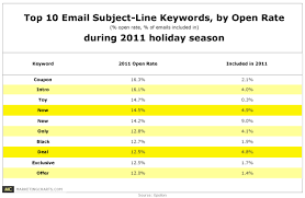 top ten subject line keywords by open rate 2011 holidays table