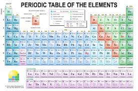 high chemistry periodic table periodic table app royal society of chemistry best of periodic table